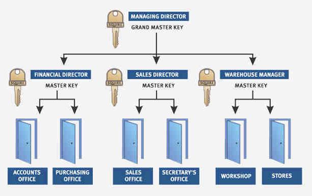 Master Key System Services